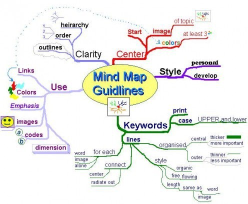 ---TOEFL Support Skills – Mind Mapping---