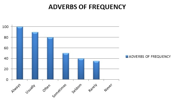 adverbs-of-frequency-siklik-zarflari