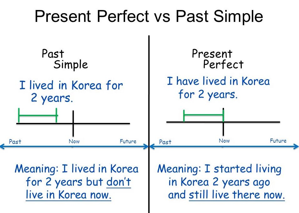 Present Perfect vs. Simple Past Tense